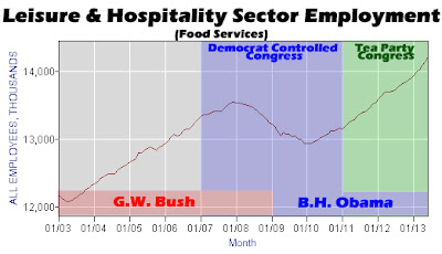 Leisure and Hospitality June Employment