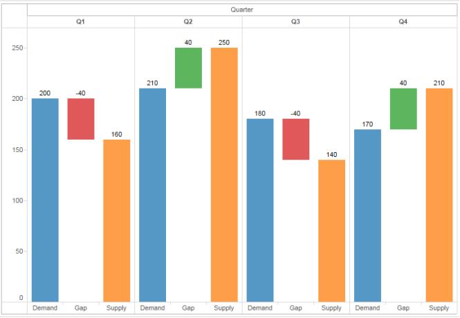 Tableau Expert Info Scenario 2 Gap Analysis Using