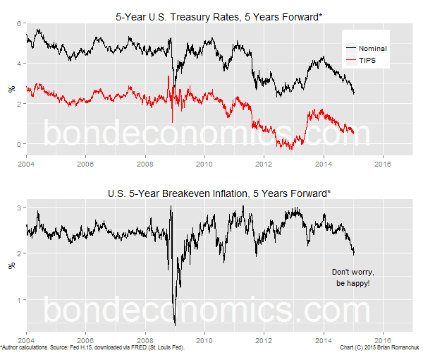 Chart: U.S. 5Y/5Y Forwards: Nominal, Real And Breakeven Inflation