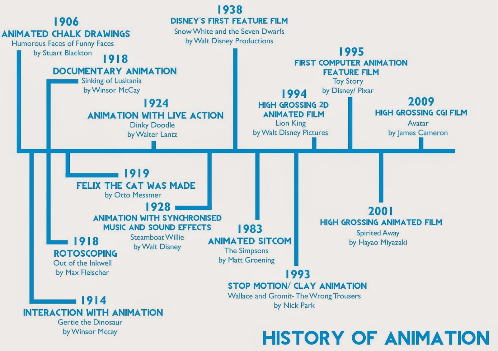 Anime History