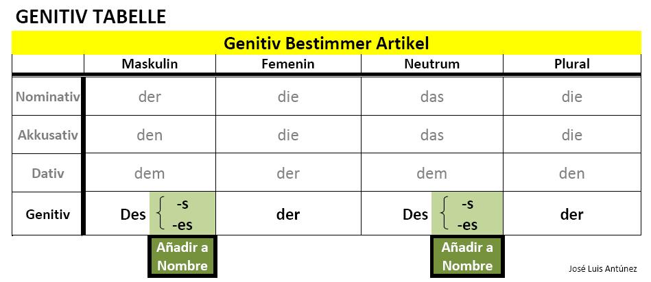 Alem N Kein Problem Genitiv Tabelle