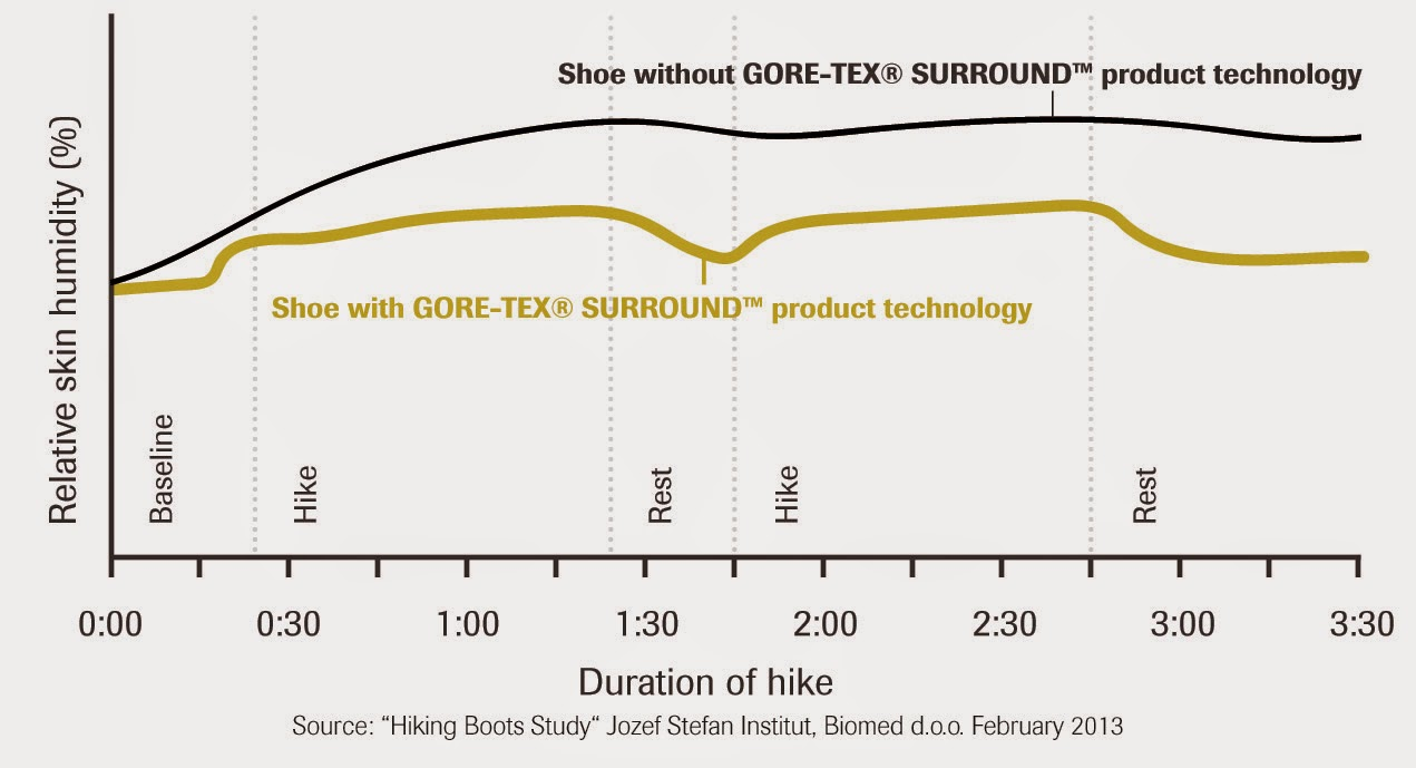 Gore-Tex Surround Performance vs Standard Product