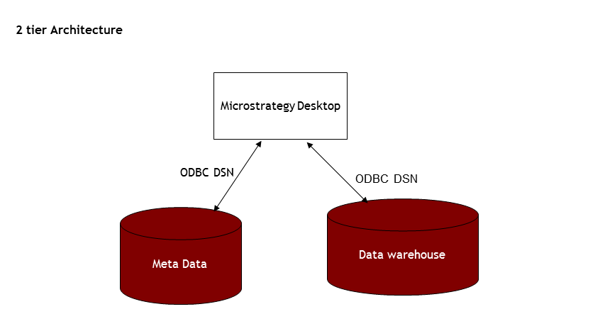 Microstrategy microstrategy architecture for Architecture 2 tiers