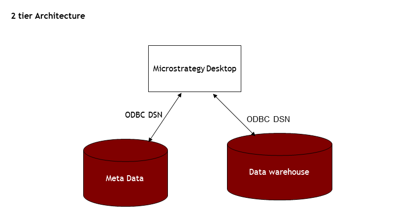 Microstrategy microstrategy architecture for 5 tier architecture