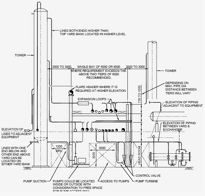 A Typical cross section of a pipe rack running through the tower of a refinery plant