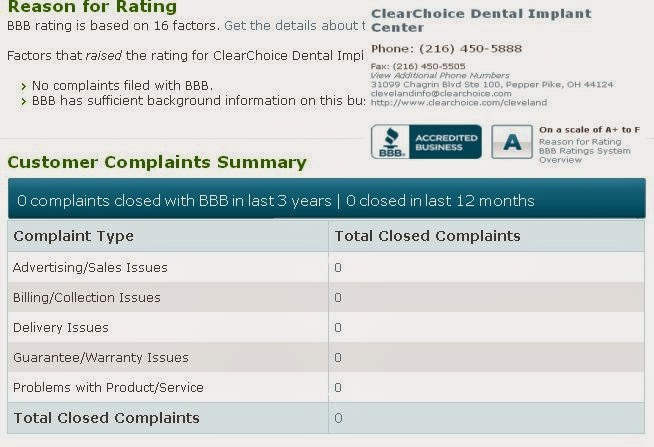 Clear Choice Dental Implant Center Reviews complaints