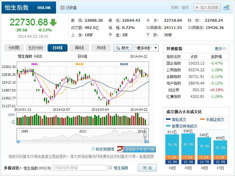 中国株コバンザメ投資 香港ハンセン指数20140422