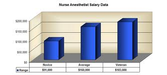anethesist nurse salary On average, certified registered nurse anesthetists in the us make $160,250  annually, but crnas in some states make much more than the.