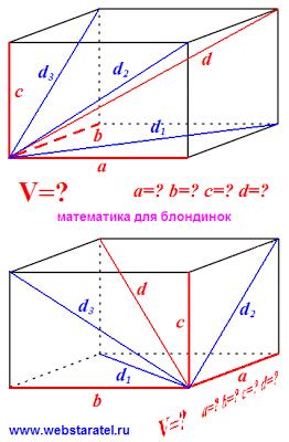 Диагонали прямоугольного параллелепипеда. Картинка диагонали граней. Математика для блондинок.