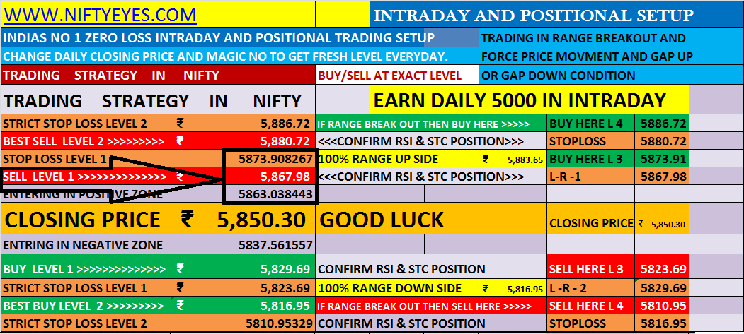 How to trade in nifty options for intraday gain