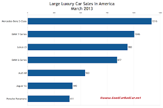 U.S. March 2013 large luxury car sales chart