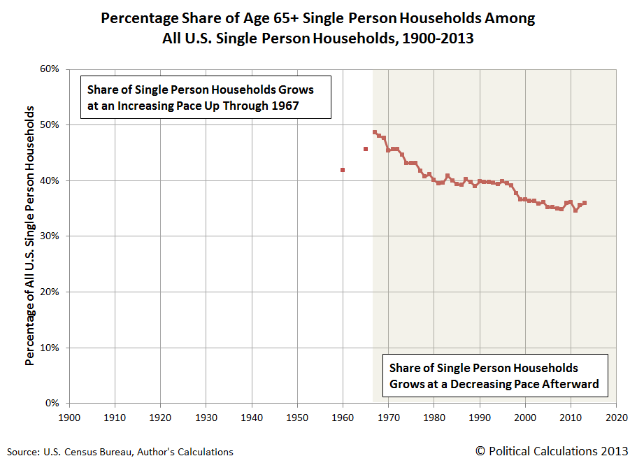 Percentage Share of Age 65+ Single Person Households Among All U.S. Single Person Households, 1900-2013
