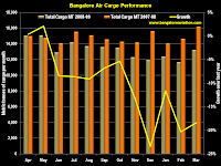 Bengaluru International Airport Total Cargo 2008-9 vs 2007-8