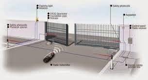 automatic gate jakarta