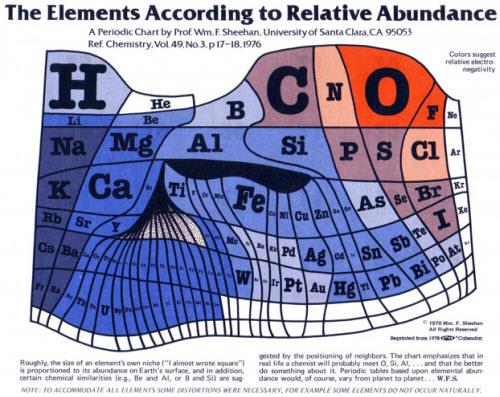 Tabla periódica de los elementos de acuerdo a su relativa abundancia