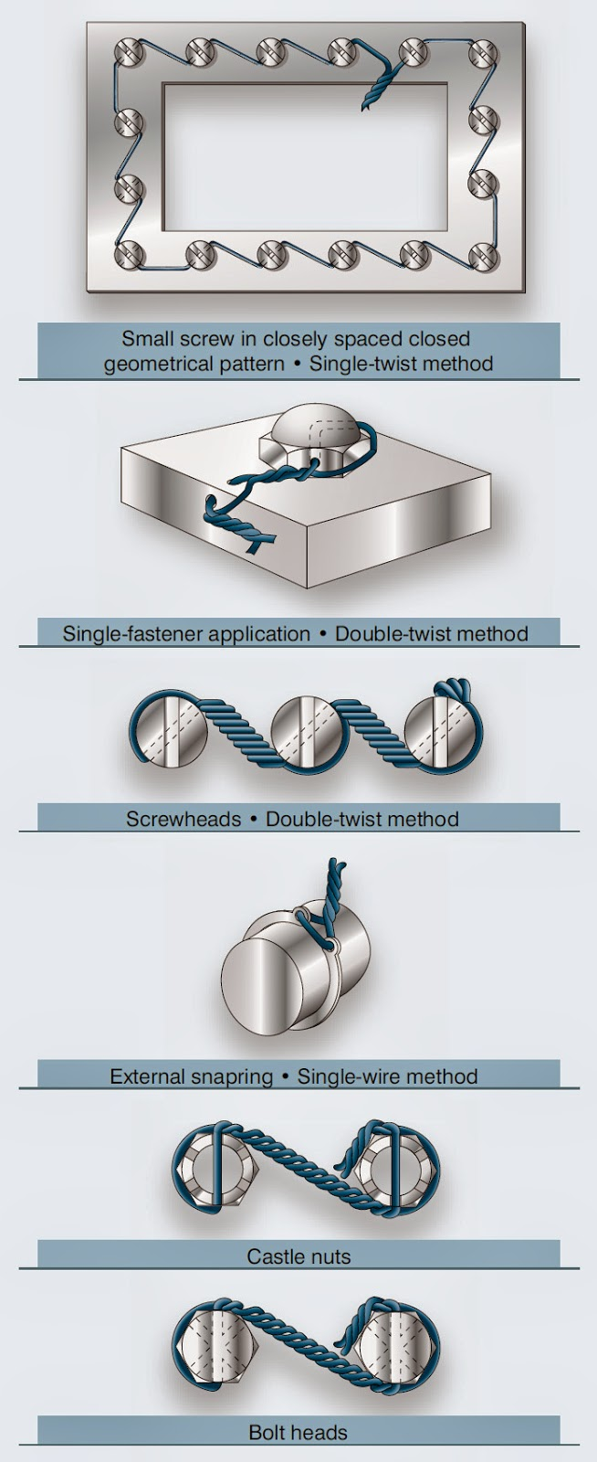 Meaning Lock Wire - WIRE Center •