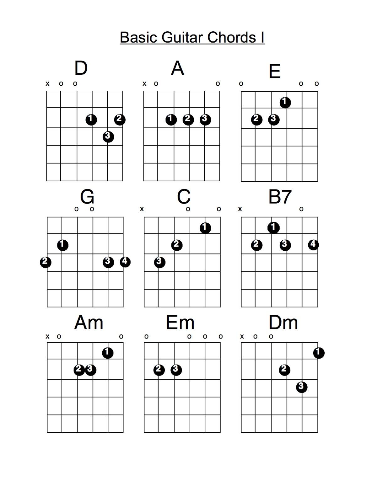 Mistermullen guitar stuff guitar stuff basic guitar chords hexwebz Image collections