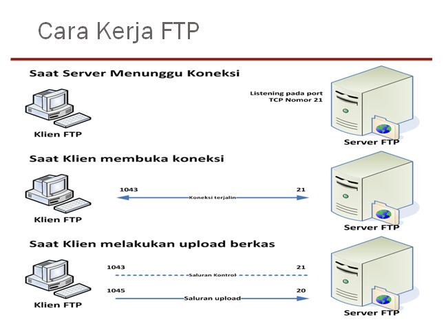 Filezilla, fireftp (firefox plugin), dll