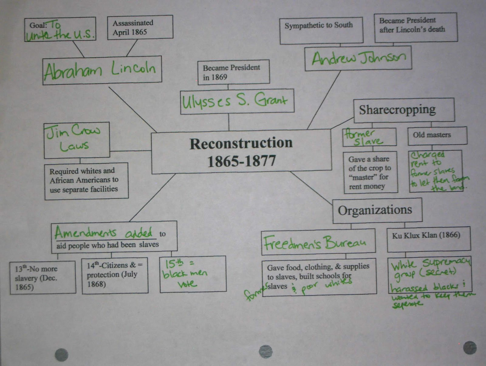 social studies reconstruction essay A comprehensive collection of specific links and multimedia resources for middle school common core social studies curriculum.