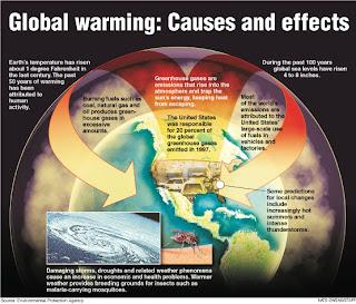global warming natural man made essay