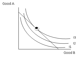 how to draw an indifference curve map