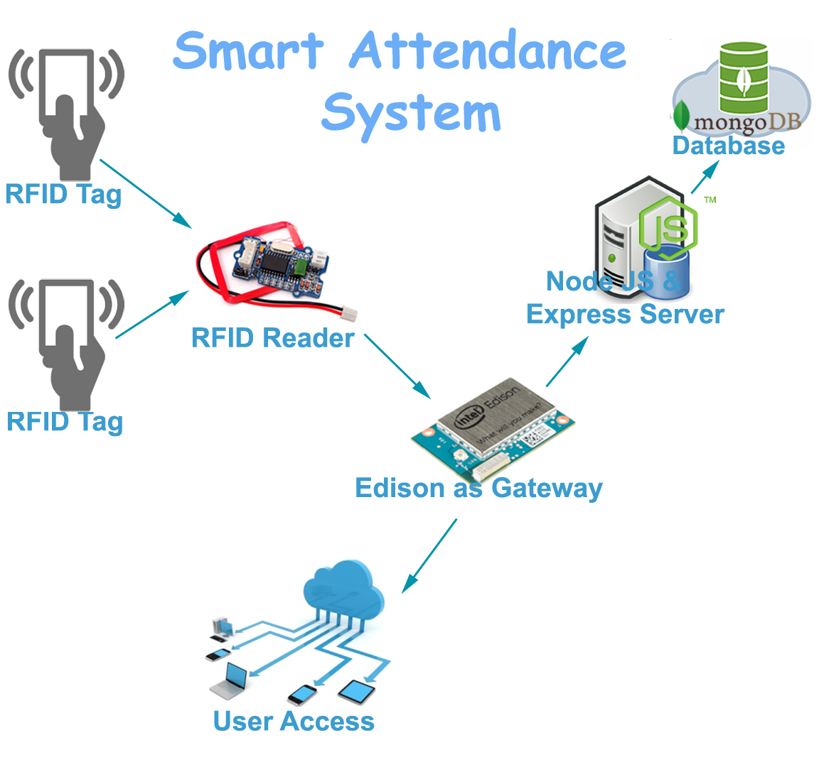 student attendance monitoring system using swipe card technology 3 national institute of technology rourkela certi cate this is to certify that the project entitled, 'student attendance system based on fingerprint recognition and.