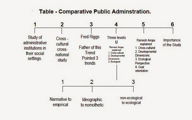 what is the importance of public administration The importance of public administration is that it helps the  government operate and manage its own activities very efficiently  and effectively public administration also.