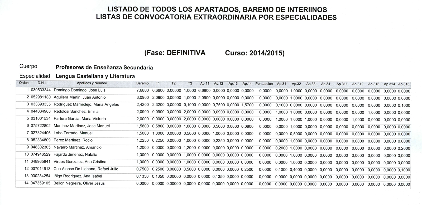 Lista definitiva convocatoria uniprovincial lengua y for Convocatoria docentes exterior