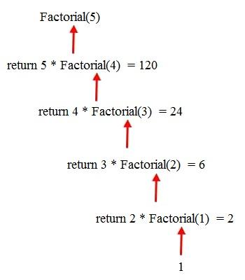 Algoritmo Recursivo del Factorial en Java