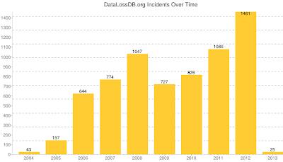 Data Loss Stats