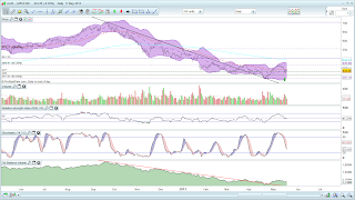 AAPL daily, MM50 below MM200 and stochastics still falling but quickly reaching oversold zone