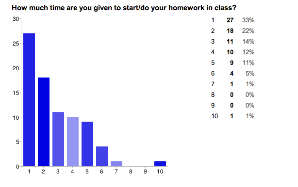 Good homework habits