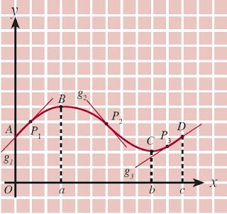 Garis singgung yang memiliki gradien positif dan negatif