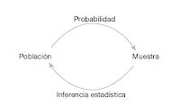 Inferencia Estadística y Probabilidades