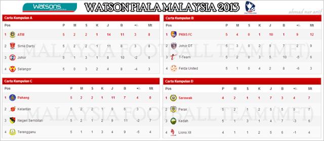 Keputusan Piala Malaysia 17 September 2013 - Terengganu vs Kelantan