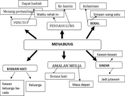 Penulisan Bahasa Melayu....: CERITA
