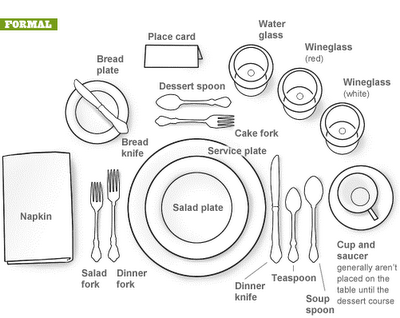 Katie-Kate's Kitchen: How to Set the Table...The Right Way