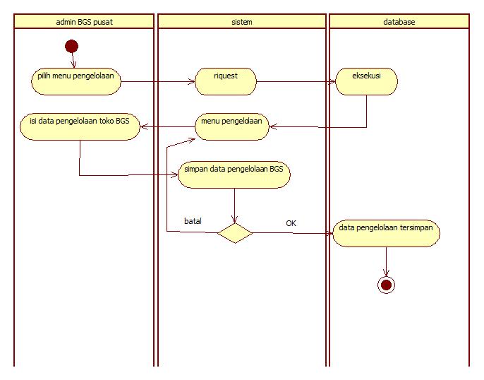 Tutorial kampus kumpulan tutorial activity diagram cek data penjualan ccuart Choice Image