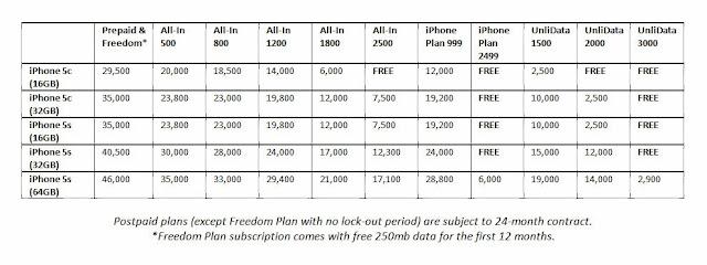 Smart Postpaid Plans, Prepaid iPhone 5s, 5c