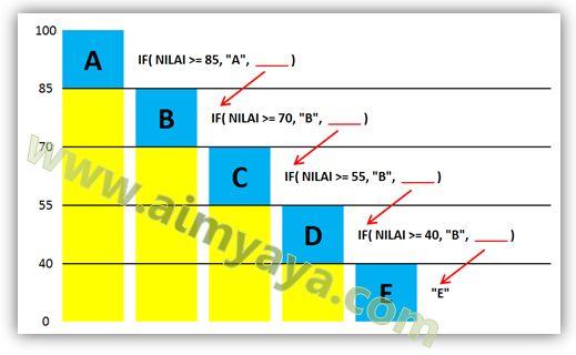 Gambar: Konsep pembuatan rumus Grade / Peringkat  nilai Akhir