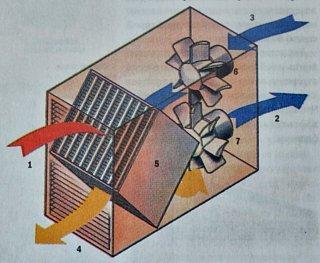 Рекуператор системы вентиляции