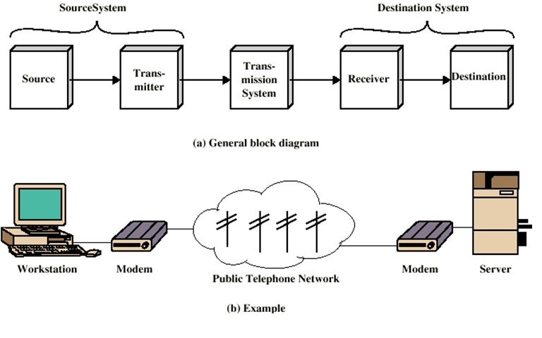 Network guide communication model simplified communication model diagram ccuart Gallery