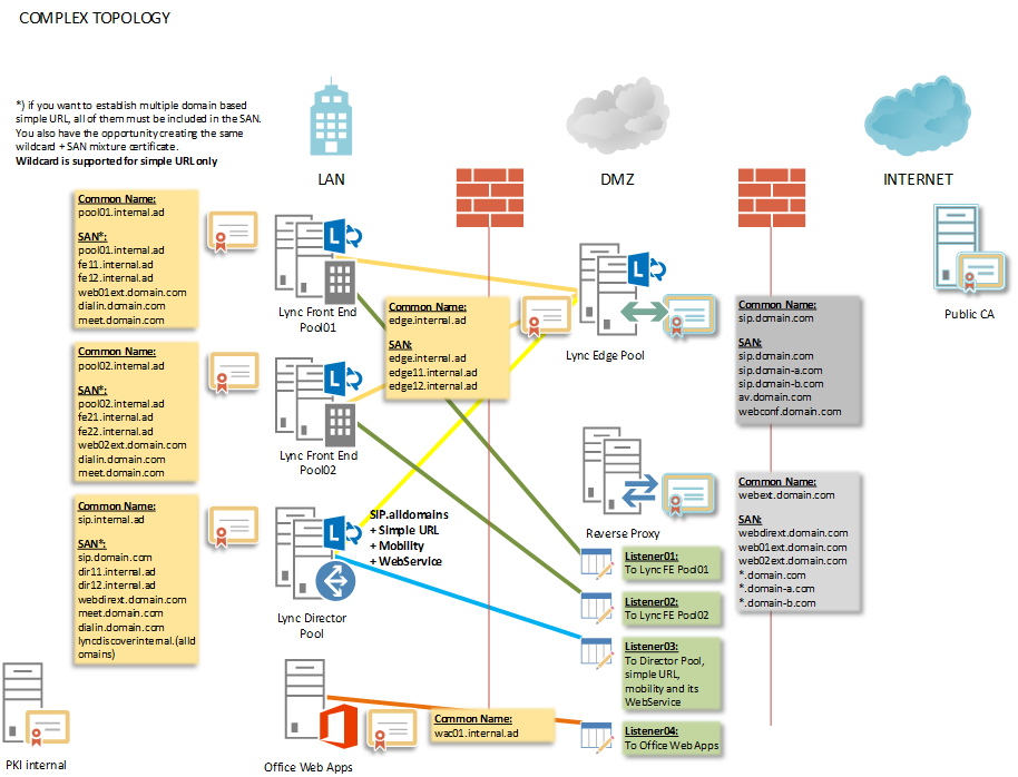 Sharepoint 2013 Topology Diagrams moreover Using An F5 Ltm Load Balancer For Reverse Proxy With Lync 2013 likewise Office 365 Hybrid Architecture Diagram in addition C2VydmVyIHRvcG9sb2d5 in addition Lync Certificate Planning And. on lync topology diagram