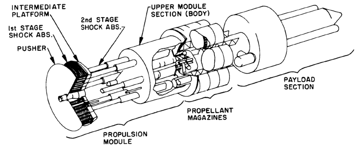 thesis synthesis antithesis the for space viii nuclear pulse propulsion