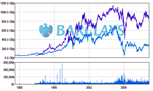 Barclays share price?