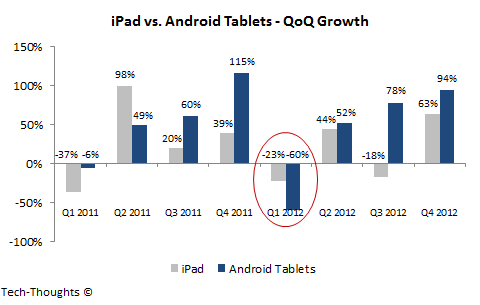 iPad vs. Android Tablets - QoQ Growth