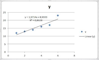 Bagaimana Cara Membuat Persamaan Garis Linear Pada Grafik di Microsoft Excel