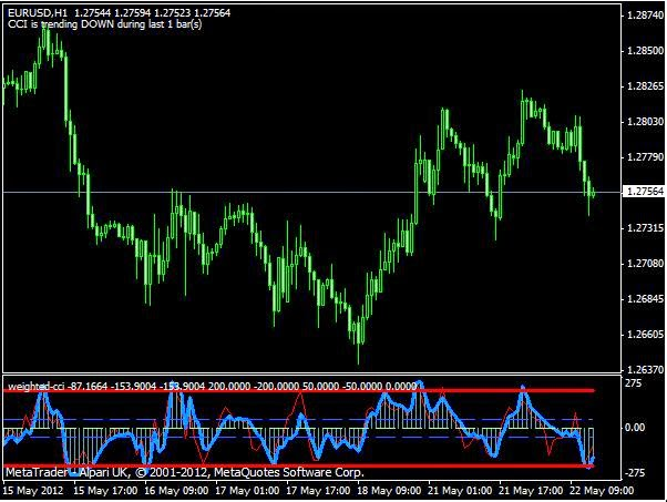 Best forex indicators 2015