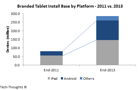 Branded Tablet Install Base by Platform