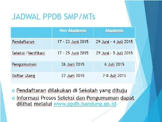 PPDB SMP Bandung